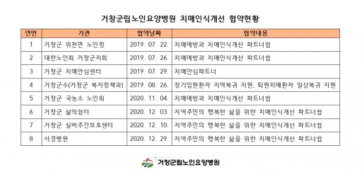 거창군립노인요양병원 치매인식개선 협약 현황001